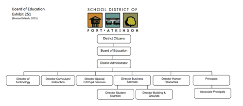 Administrative Org Chart