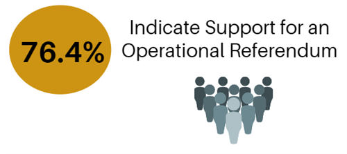 76.4% Indicate support for an operational referendum