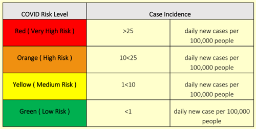 Case Incidence